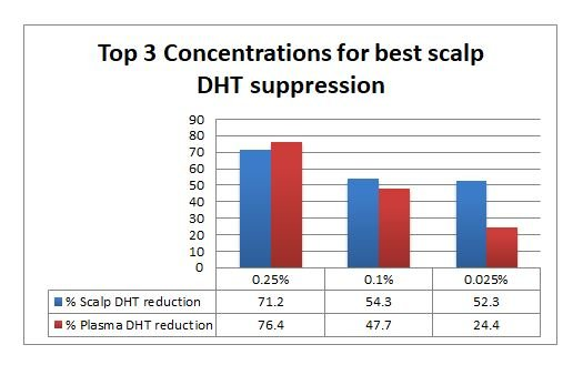 Topical Finasteride best concentration - Matt Dominance