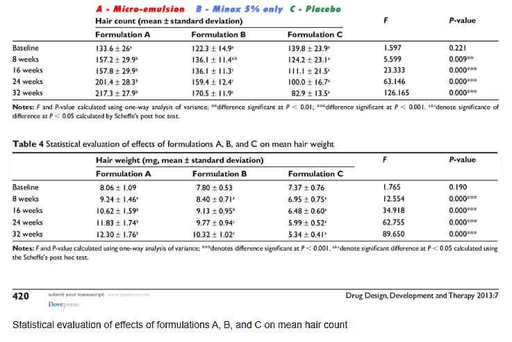 Minoxidil study