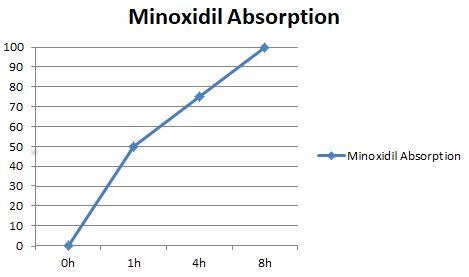 minoxidil absorption chart